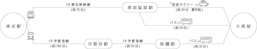 東京駅からJRを利用